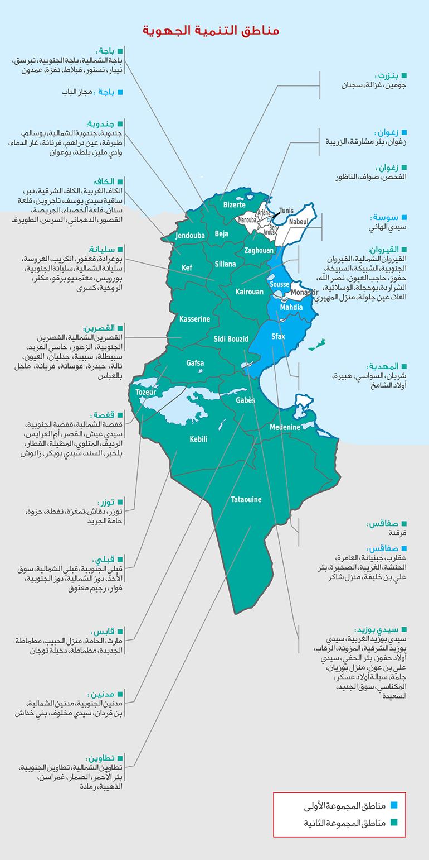 الإطار القانوني الجديد للاستثمار في تونس